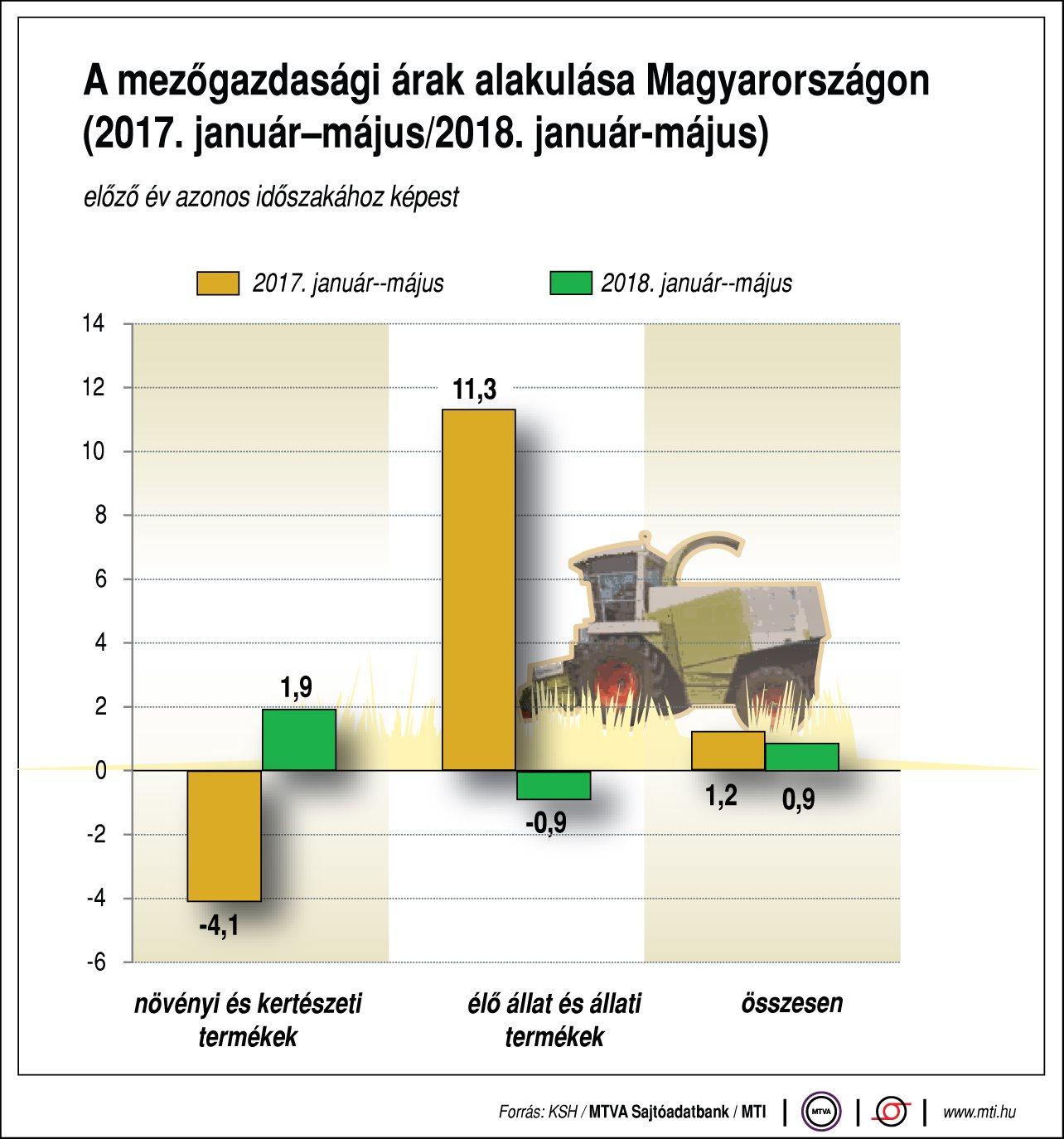Megdöbbentő változások a termelői árakban 3
